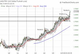 Turkeys 1st Rate Hike In Nearly 3 Years Fails To Stem