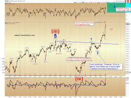 Spx Update That About Sums It Up The Wall Street