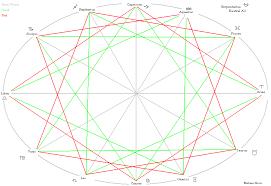 Fft Zodiac Chart Zodiac Chart