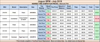 Tire Comparison Chart Jaguar Dfw