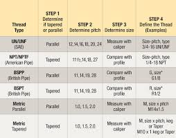 Bsp Standard Thread Chart Four Easy Steps To Identify Hydraulic Threads Parker Hannifin