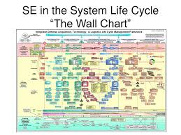 Defense Acquisition Life Cycle Wall Chart Ppt Systems Engineering And Acquisition Logistics Brief To