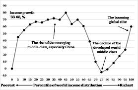Elephant Chart Inequality What Is The Elephant Chart Topforeignstocks Com