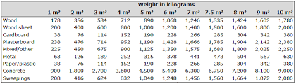 Concrete Block Weight Chart Volume To Weight Conversion For Waste Construction Materials
