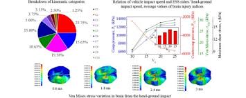 Impact Simulative Of Injuries Ground Riders Investigation Scooter Electric To Self-balancing Subject On Head Sciencedirect -