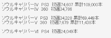 ソウルキャリバーvi 初週24万 ゲームわだい