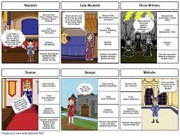 Macbeth Characters Macbeth Pdf