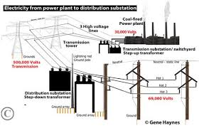 how to wire 3 phase Substation Transformer Diagram Substation Transformer Diagram #35 substation transformer connections