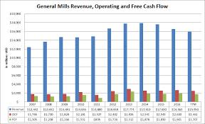 General Mills Organizational Structure Chart General Mills Only A Buy If General Mills Inc Nyse