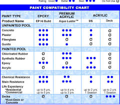 Spray Chemical Compatibility Chart The Best Way Of Painting An Inground Pool Mywaterearth Sky