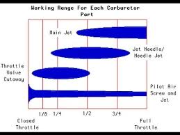 Carb Jetting Chart Ktm Kehin Carb How To Tune Rich Lean Part 2