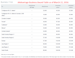 Aadvantage 2016 Business And First Class American Airlines