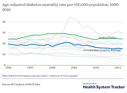 How Have Diabetes Costs And Outcomes Changed Over Time In