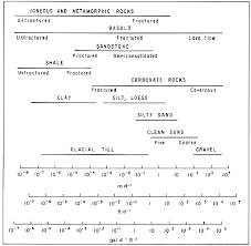 Soil Conductivity Chart Hydraulic Properties Aquifer Testing 101