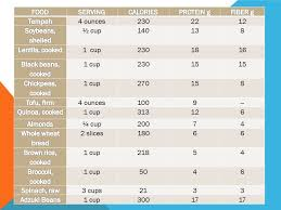 Plant Based Vegan Protein Sources Compared Chart Calories