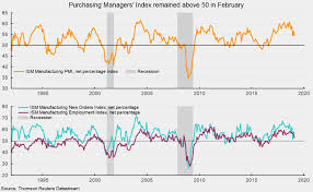 Ism Purchasing Managers Index Chart New Data Suggest Continued Expansion In The Manufacturing