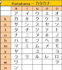 Kana 1 5 Katakana Part 1 Japaneseup