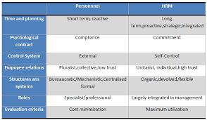Personnel Management Job Description The Role Of Human Resources Management In An Organisation