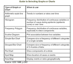 Selecting And Constructing Tables Graphs And Charts