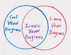 Philosophy Venn Diagram Practice 196 Best Venn Images In 2019 Learning Venn Diagrams Euler Diagram