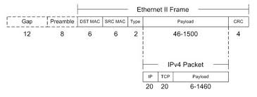 feel free to search the internet and most sites and standards doents will show this frame format diagram for ethernet ii