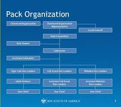 Pack Organization Chart Cub Scout Pack 1013
