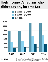 Average Tax Return By Income Chart Canada Number Of Highest Earning Canadians Paying No Income Tax Is