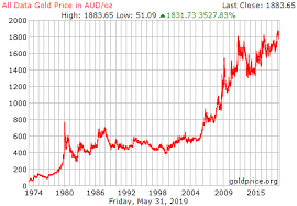 Gold Price Australia Today Currency Exchange Rates