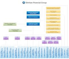 Corp Org Chart Organization Chart About Us Shinhan Financial Group