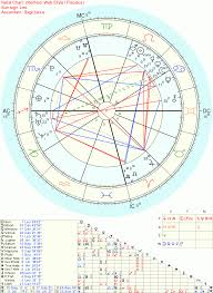Natal Chart 101 Natal Chart Info For Noobs The Fat And