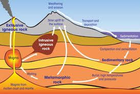 Metamorphic Rock Chart Metamorphic Rock Diagram Wiring Diagrams