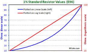 Standard 1 Resistor Values Chart Standard Resistor Values Rf Cafe