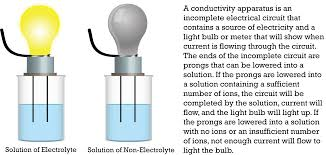 Light Bulb Conductivity Apparatus Electrolytes And Nonelectrolytes Read Chemistry Ck