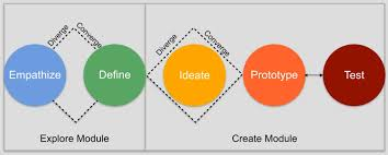 Design Thinking Process Pdf Example Of A 1 Day Design Thinking Workshop Agenda Innominds