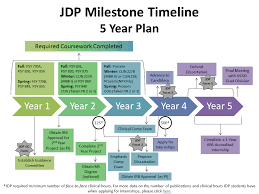 Clinical Psychology Joint Doctoral Program Program Milestone