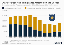 Chart More Deported Immigrants Are Arrested By Border