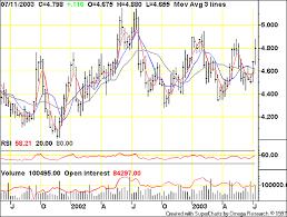 Tfc Price Charts Bingo Gold Eagle
