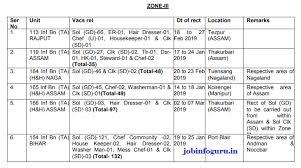 Ta Army Rally Bharti Schedule 2019 Ta Bharti Age Height