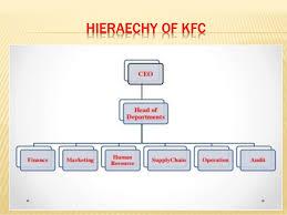 Kfc Chart Kfc Presentation 2019 In Pakistan