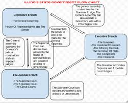 State Government Flow Chart The Branches Of Our Government Part Ii Elis Government