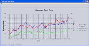 Trending Graph Sales Trend Graph Quickmap