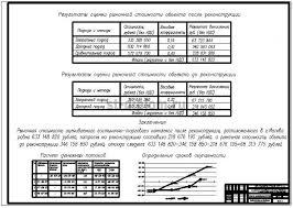 Управление процессом реконструкции гостинично торгового комплекса  6 Определение величины доходности после реконструкции