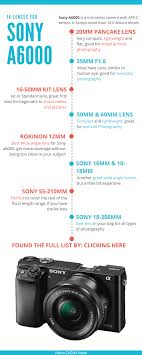 Sony Alpha Comparison Chart Finaly The Only Complete Guide To Compatible Lenses Lens