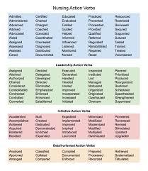 Power Words For Resume resume active words Tolgjcmanagementco 54