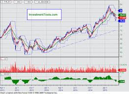 Dow Real Estate Index Hgx Index