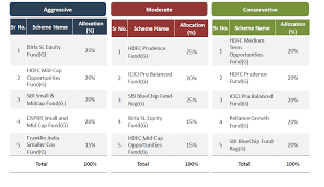 Personal Finance Model Javatechies Personal Finance Mutual Fund Model Portfolio