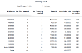 How A Gift Range Chart Can Help You Raise More Money Even In