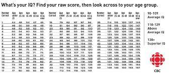 Average Iq Score Chart Atheists Struck By Enlightning