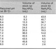 Selecting An Appropriate Buffer Ph And Buffer Solutions