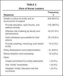 and management in nursing essay leadership and management in nursing essay